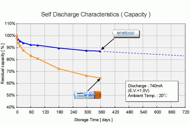 eneloop capacity