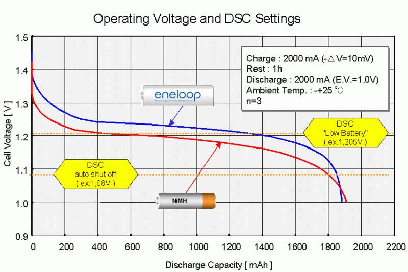 eneloop voltage